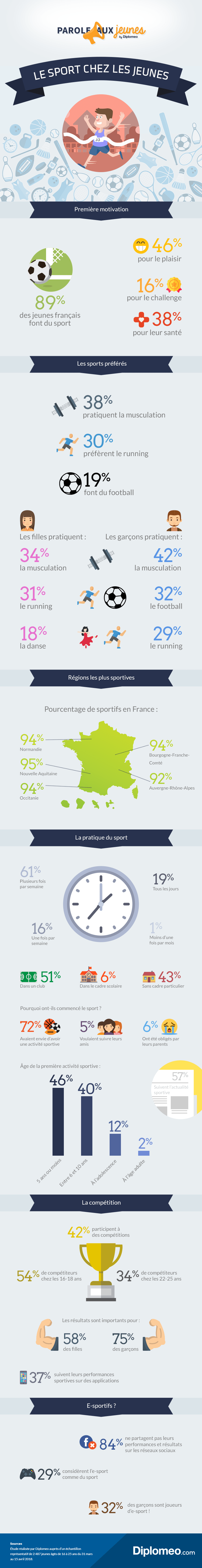 infographie sport